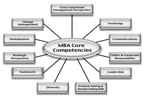 core competencies and their relationship to operations management